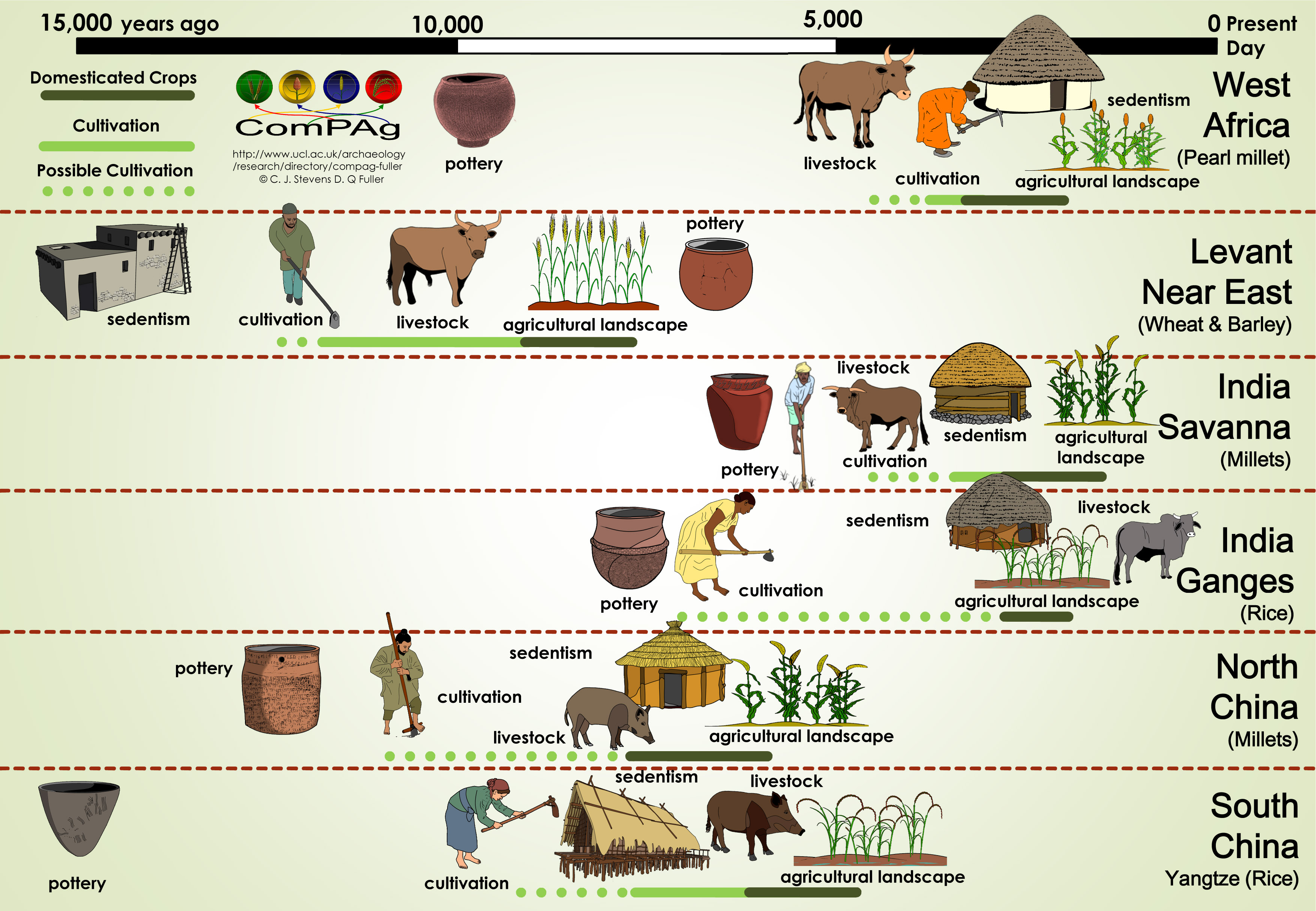 the evolution of farming In 1986, the slow food movement began in italy, as an alternative to fast food and a goal of championing local agriculture and a return to artisanal food.